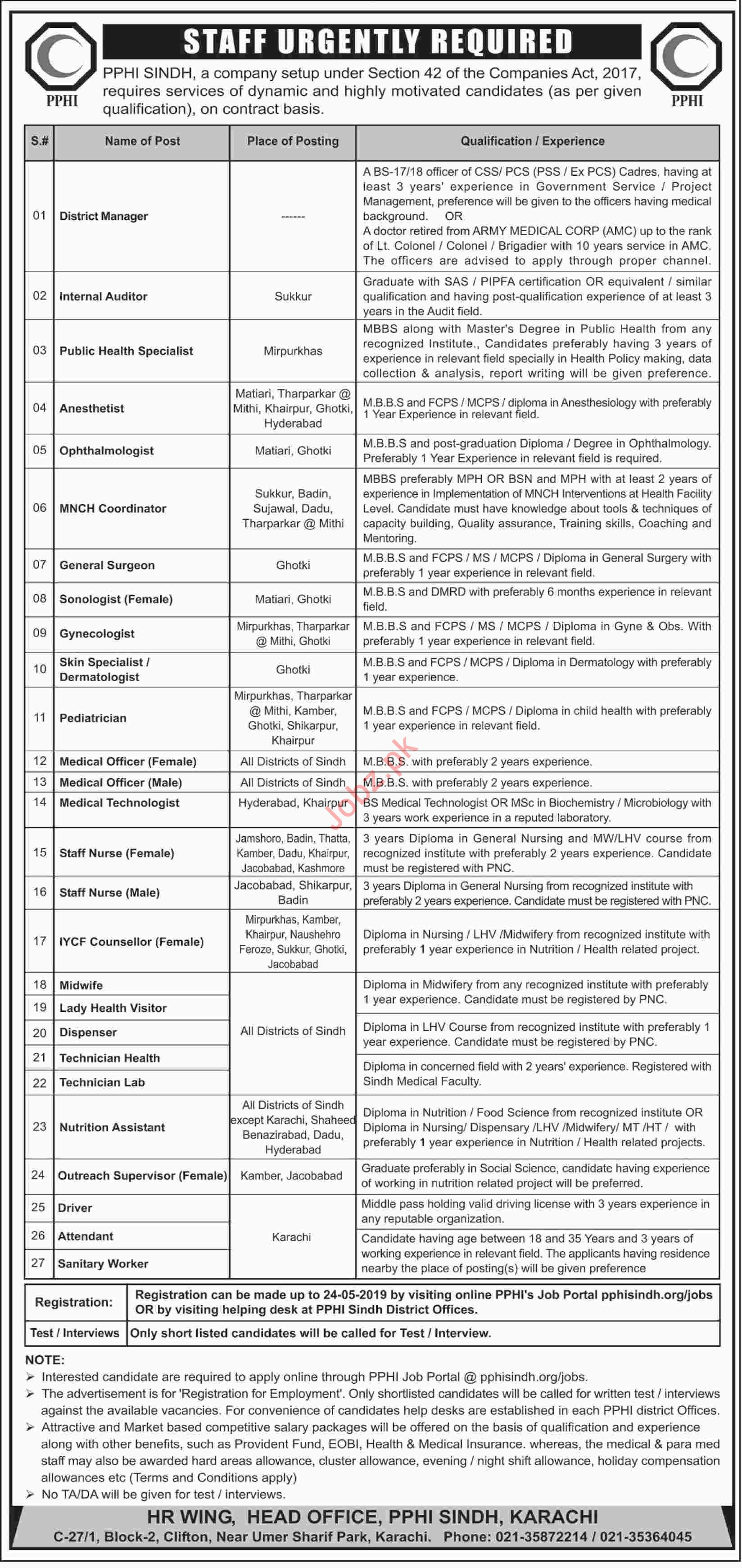 PPHI Sindh Jobs 2019 for Surgeon & Medical Officers