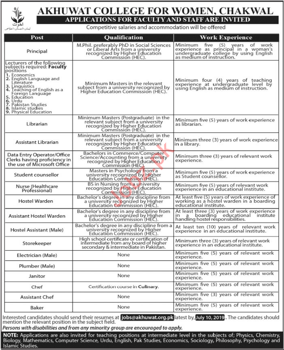 Akhuwat College Jobs 2019 in Karachi.
