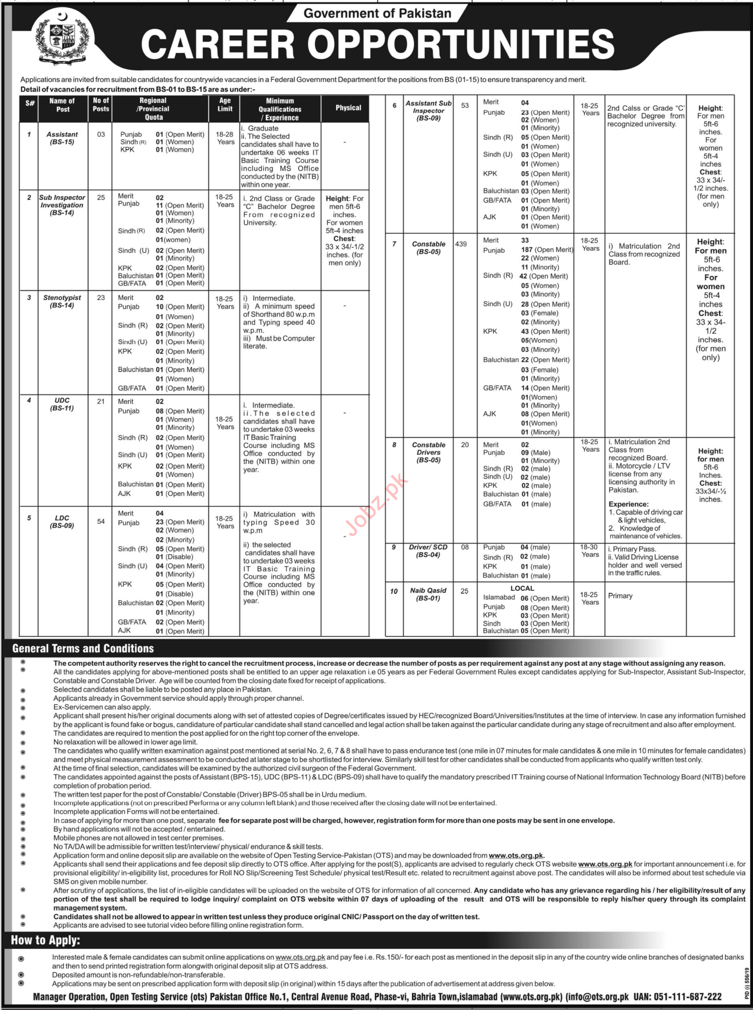 Federal Government Department Islamabad Jobs 2019