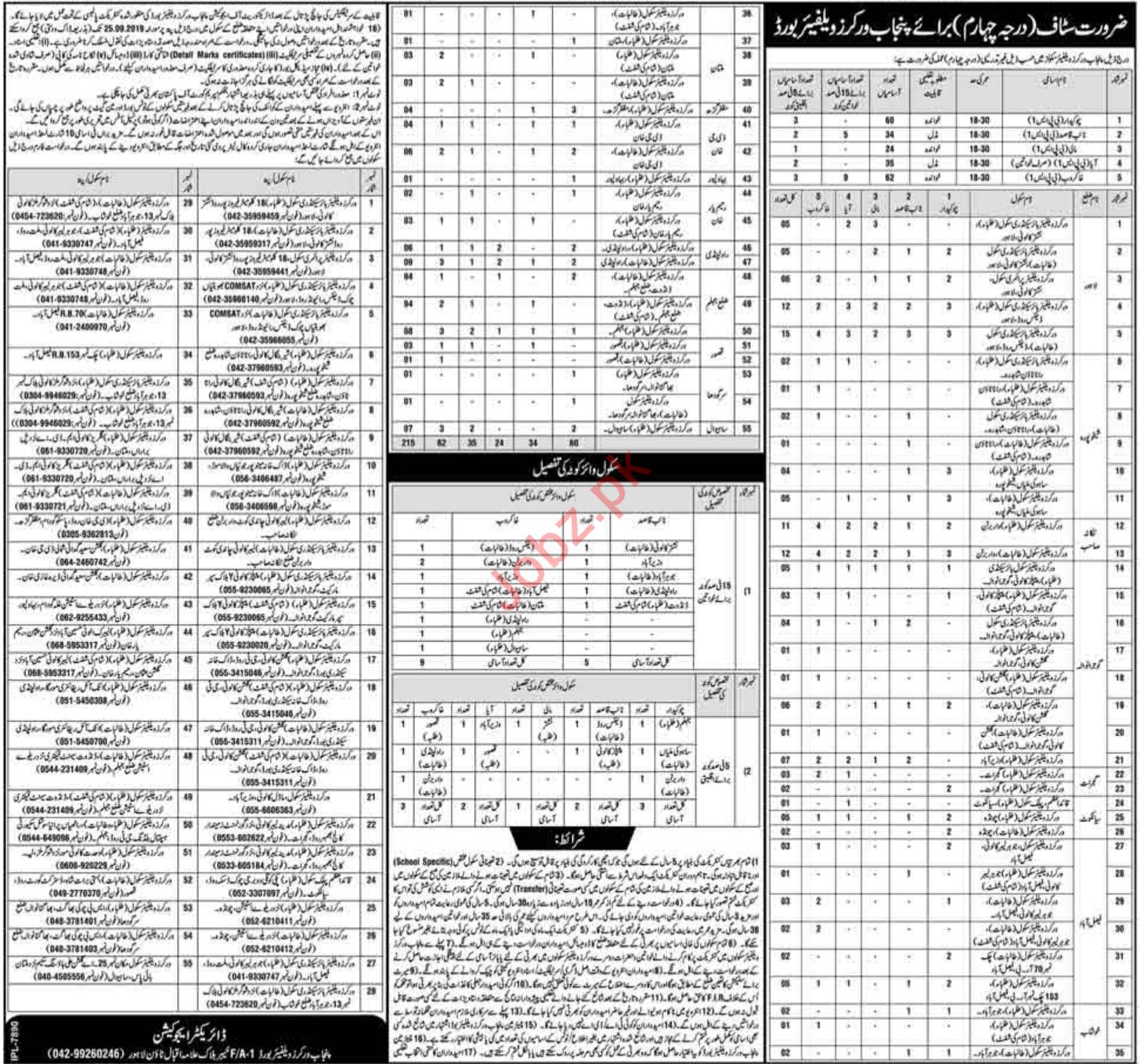 Punjab Workers Welfare Schools Jobs in Lahore