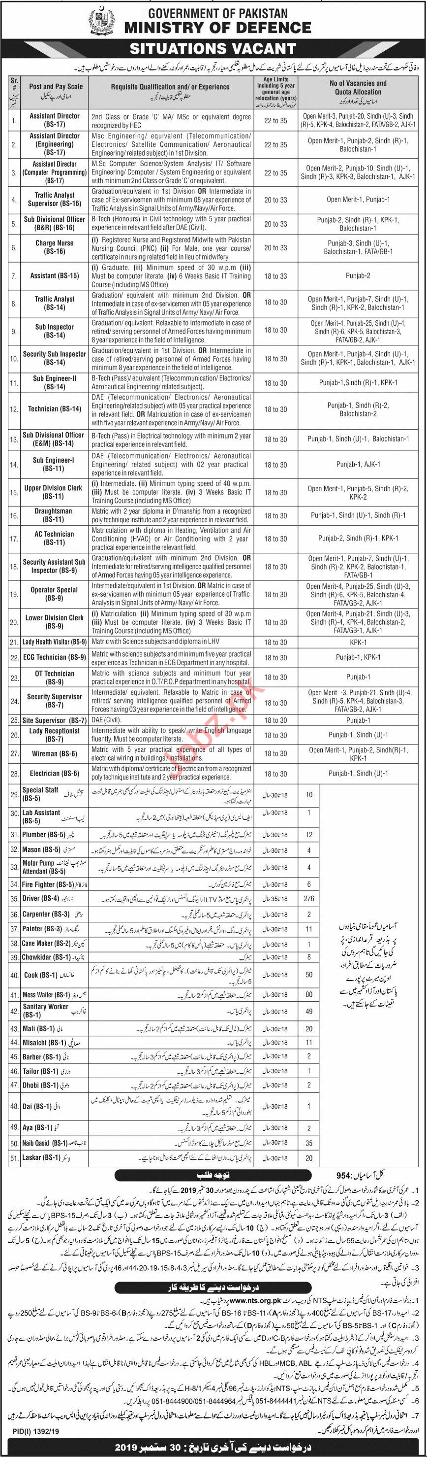 Ministry of Defence Jobs 2019 in Islamabad via NTS