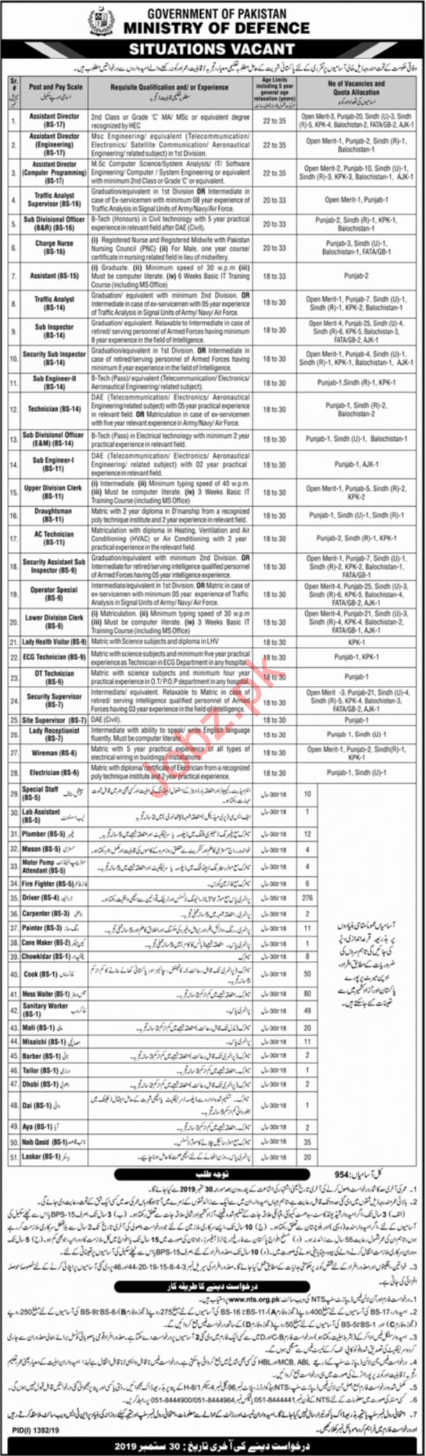 ISI Ministry of Defence Jobs 2019 in Islamabad via NTS