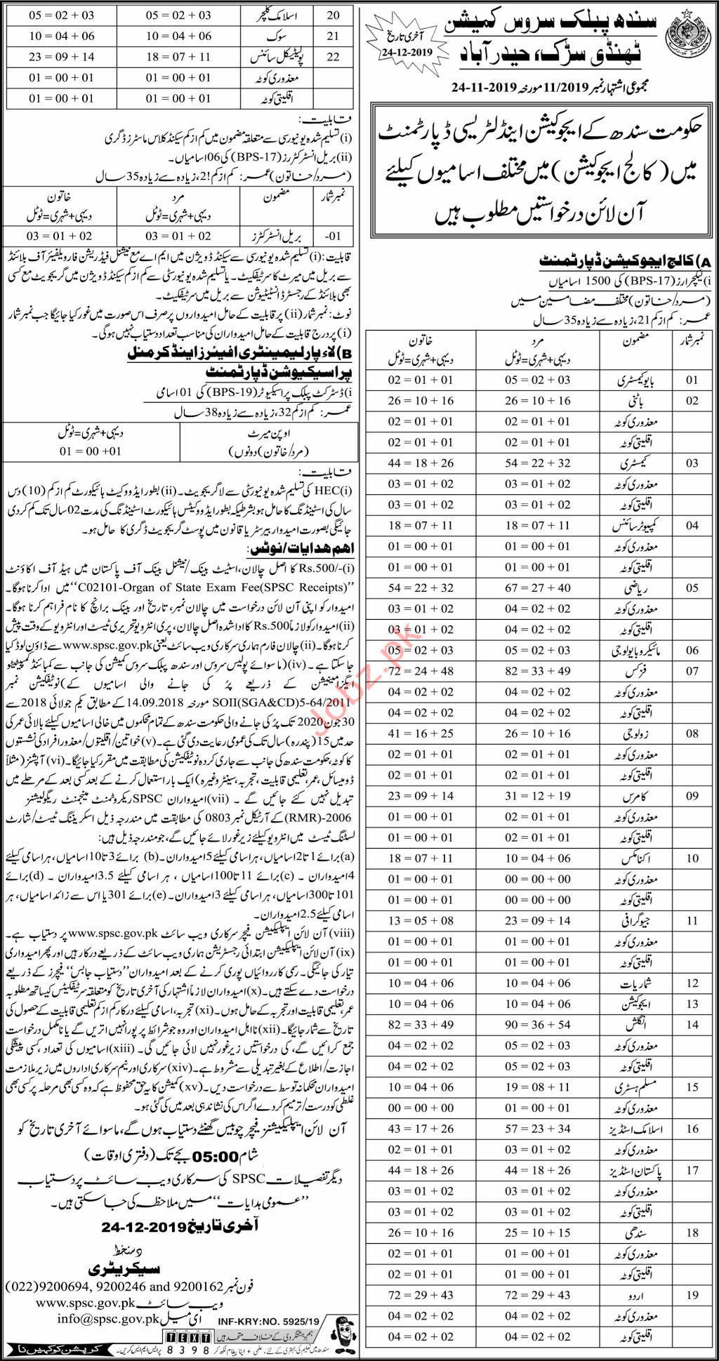 SPSC Sindh Public Service Commission Hyderabad Jobs 2019