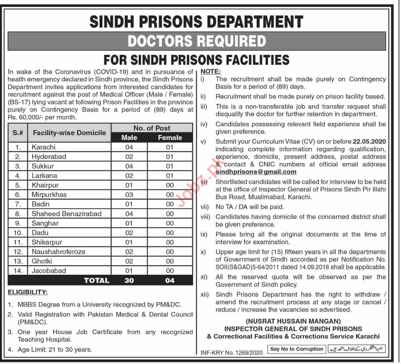 Sindh Prisons Department Jobs 2020 for Doctors