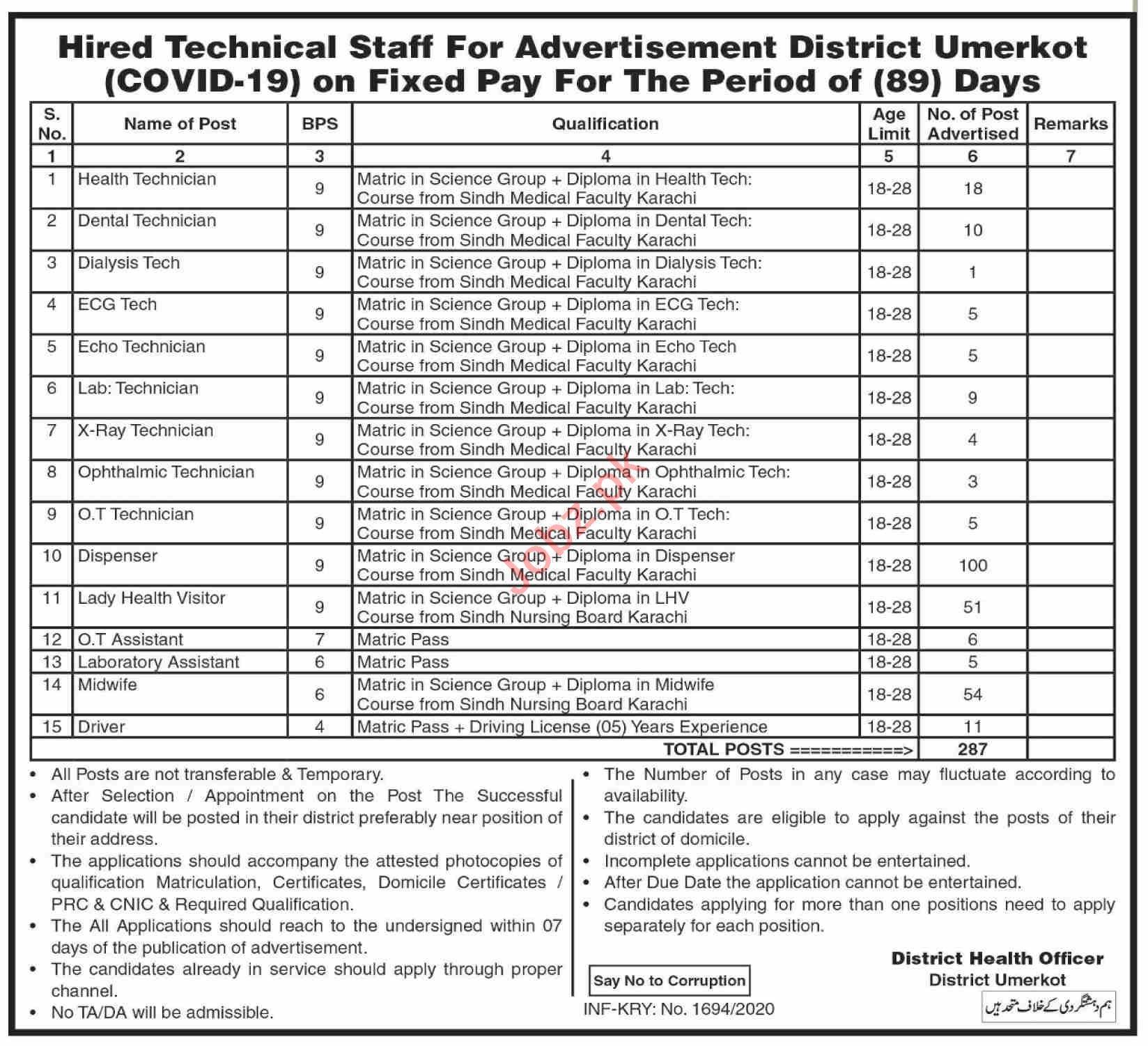 District Health Department Umerkot Jobs 2020 for Technicians