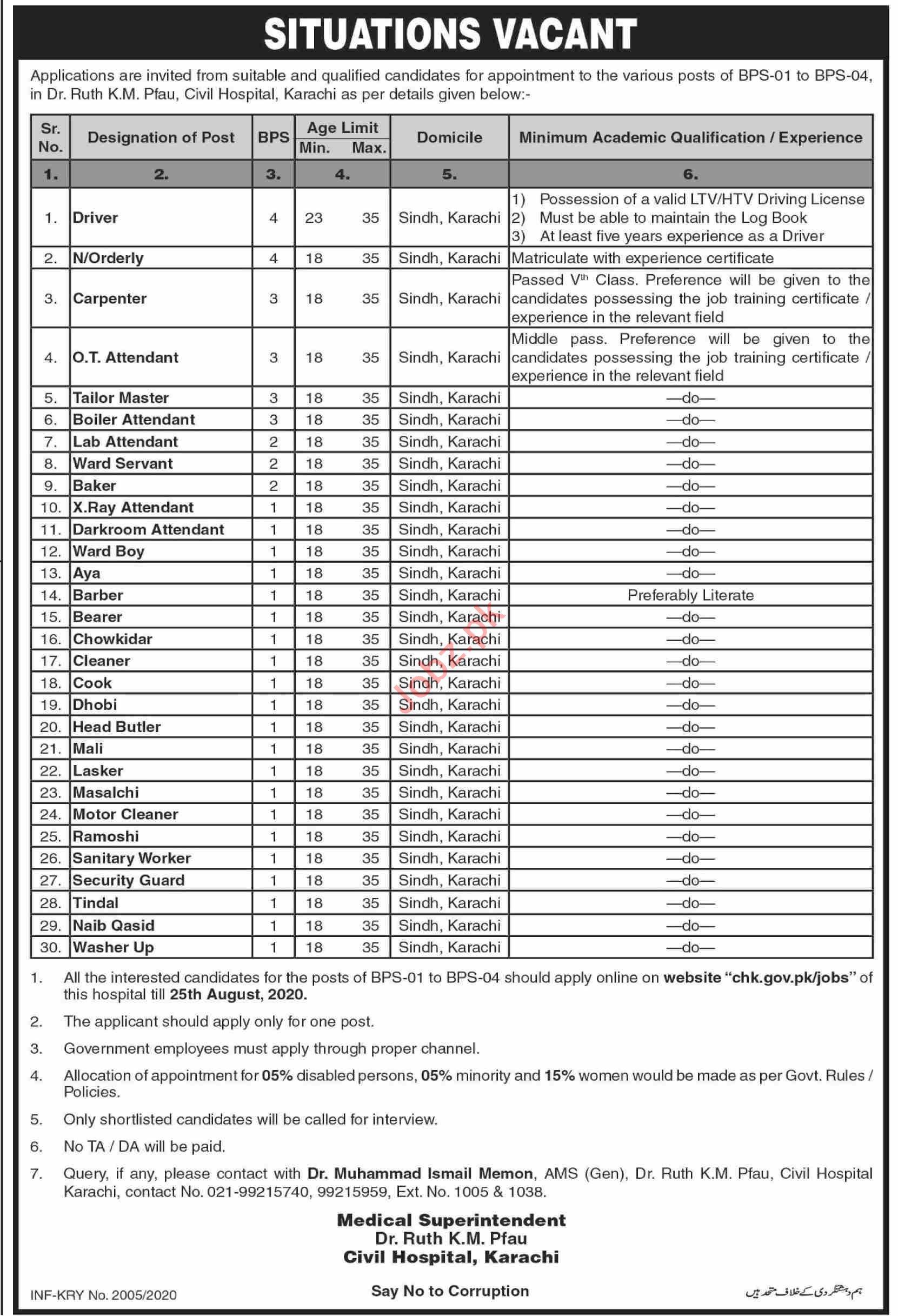 Dr Ruth Pfau Civil Hospital Karachi Jobs 2020