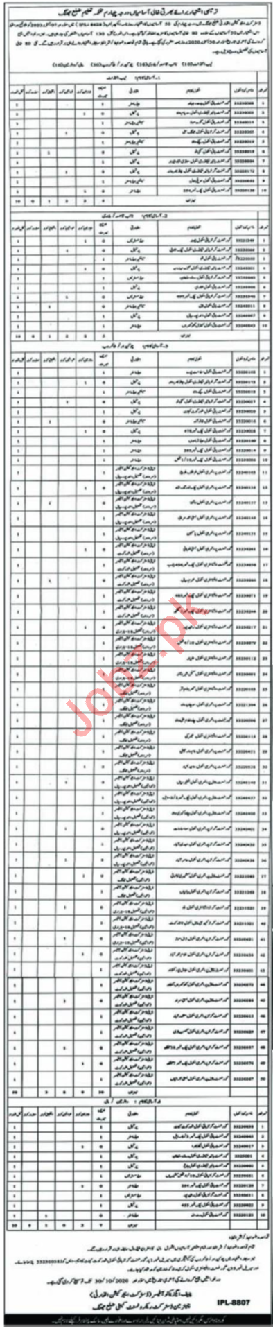 School Education Department Jhang Jobs 2020 Lab Attendant