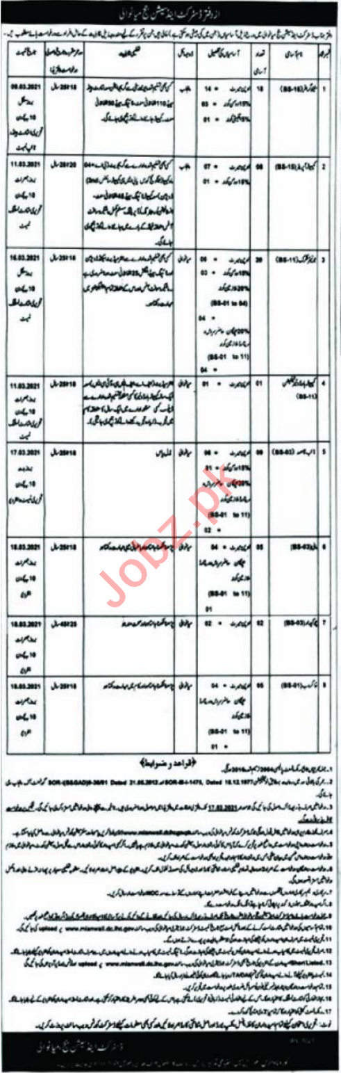 District & Session Court Mianwali Jobs 2021 for Clerk & Mali