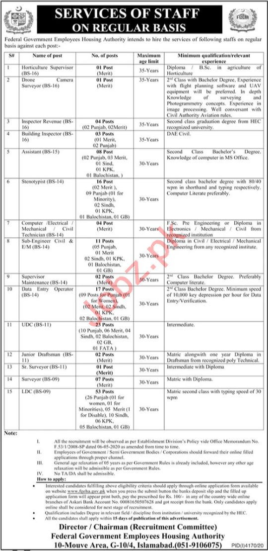 Federal Govt Employees Housing Authority Jobs for Supervisor