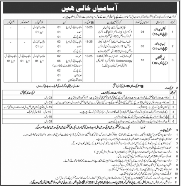 Government Organization Jobs 2021 in Risalpur KPK