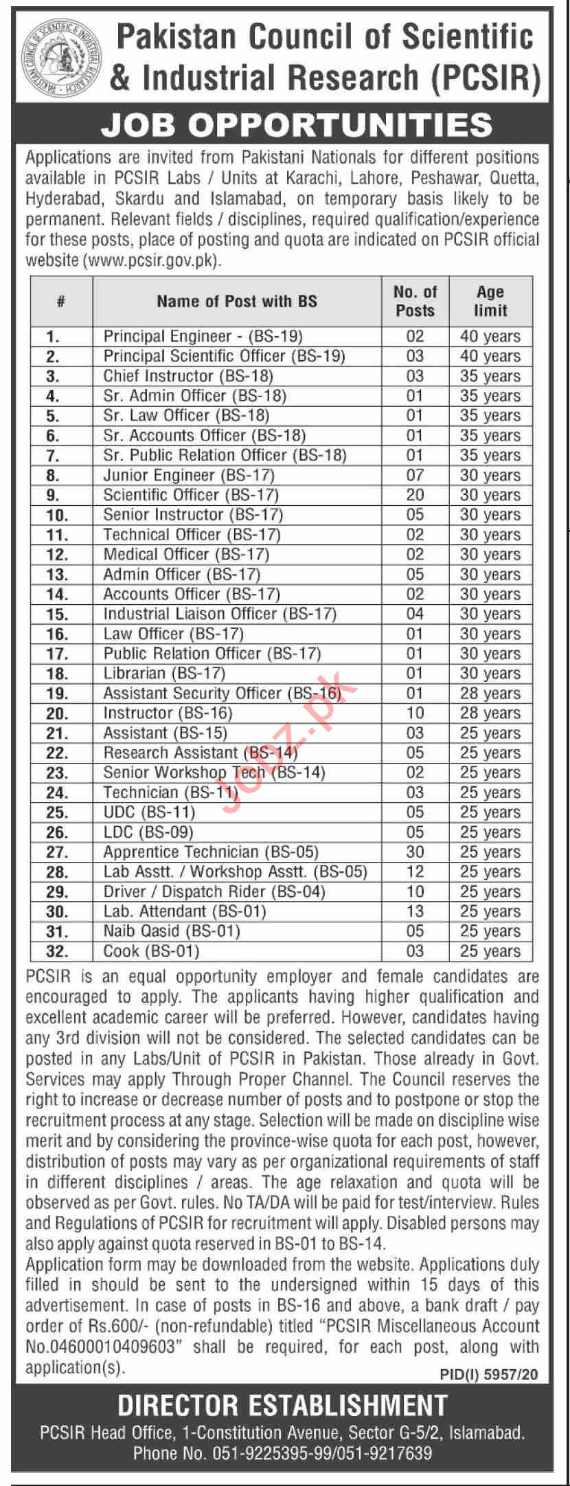 Pakistan Council of Scientific & Industrial Research Jobs