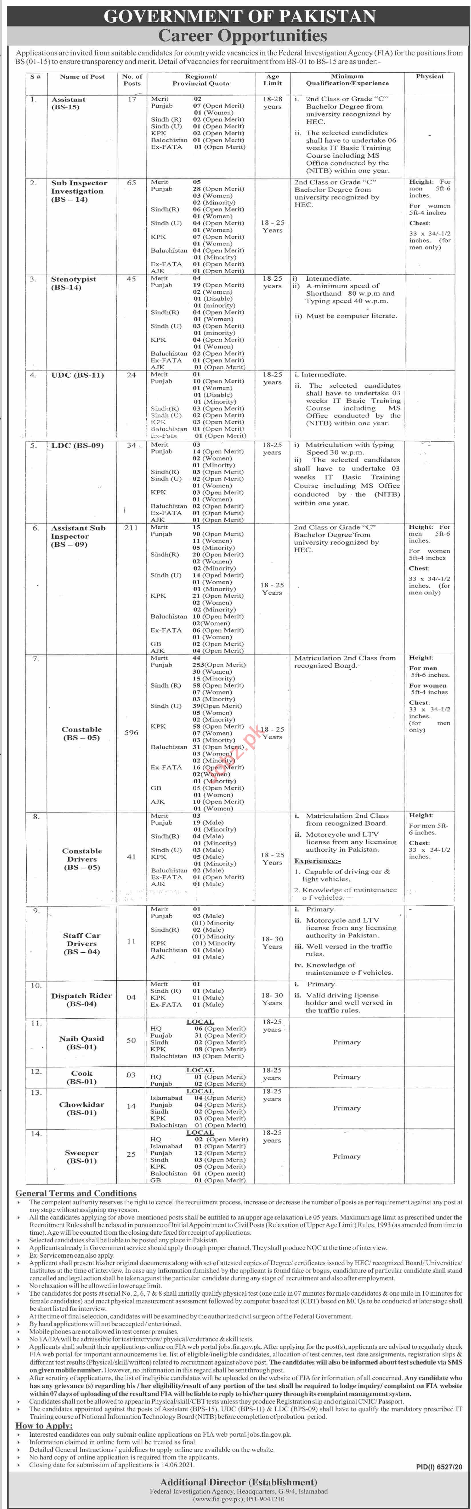 Constable & Assistant Sub Inspector Jobs 2021 FIA Islamabad