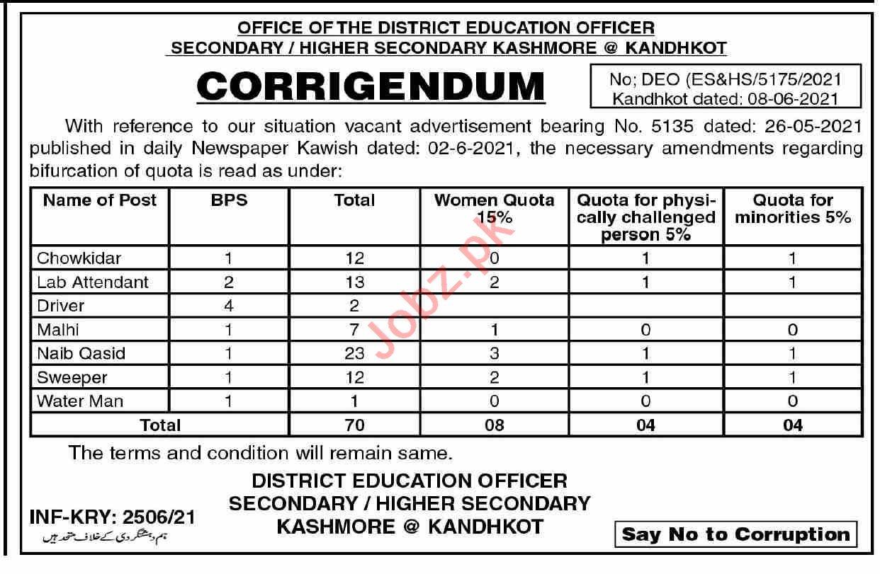District Education Officer DEO Kashmore Kandhkot Jobs 2021