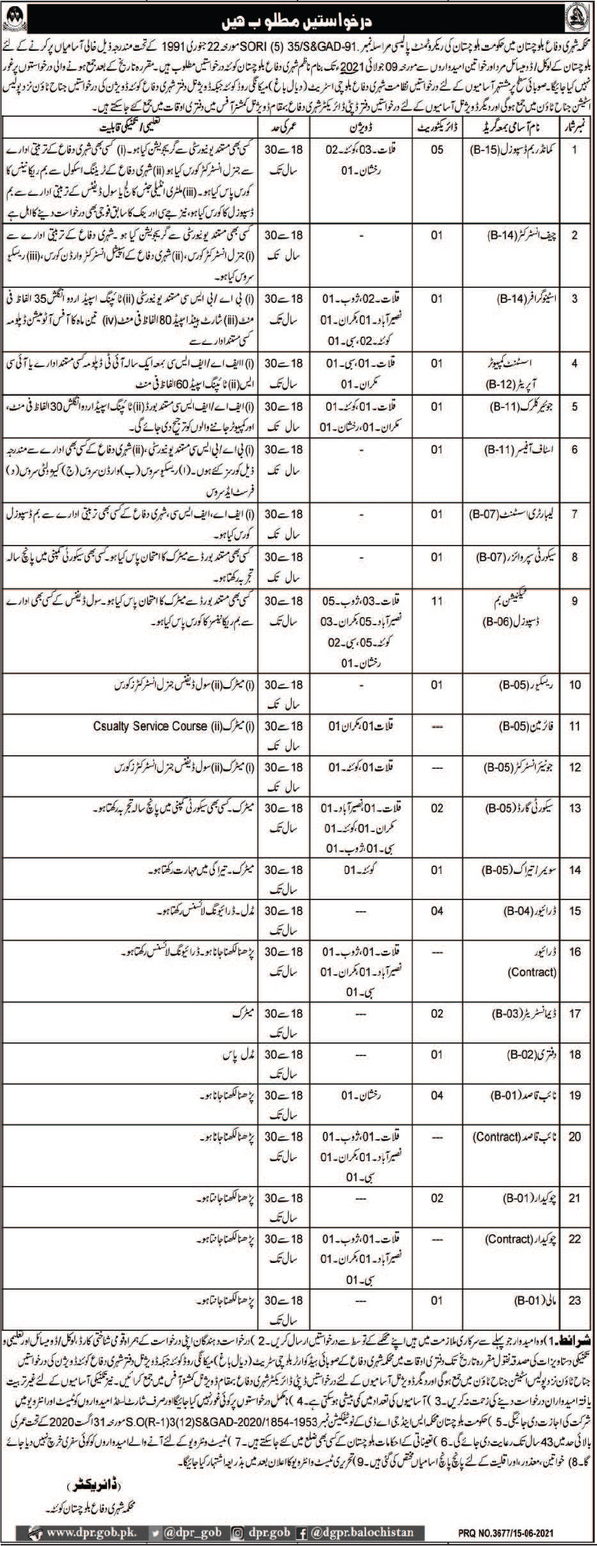 Civil Defence Office Quetta Jobs 2021