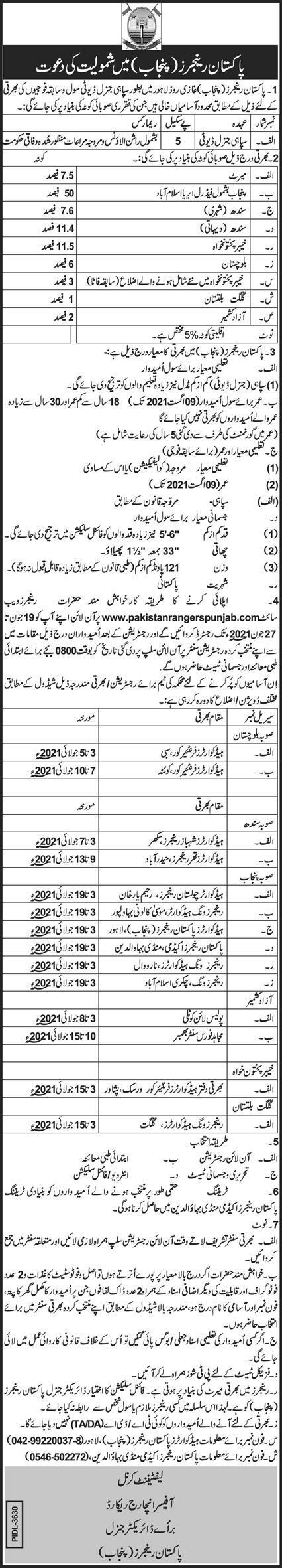 Pakistan Rangers Punjab Latest Jobs 2021