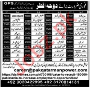 Chemical Engineer & Store Incharge Jobs 2021 in Qatar