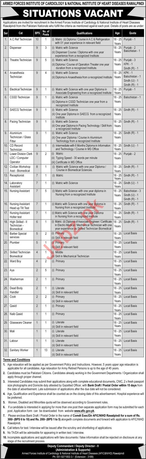 AFIC NIHD Armed Forces Institute of Cardiology Jobs 2021