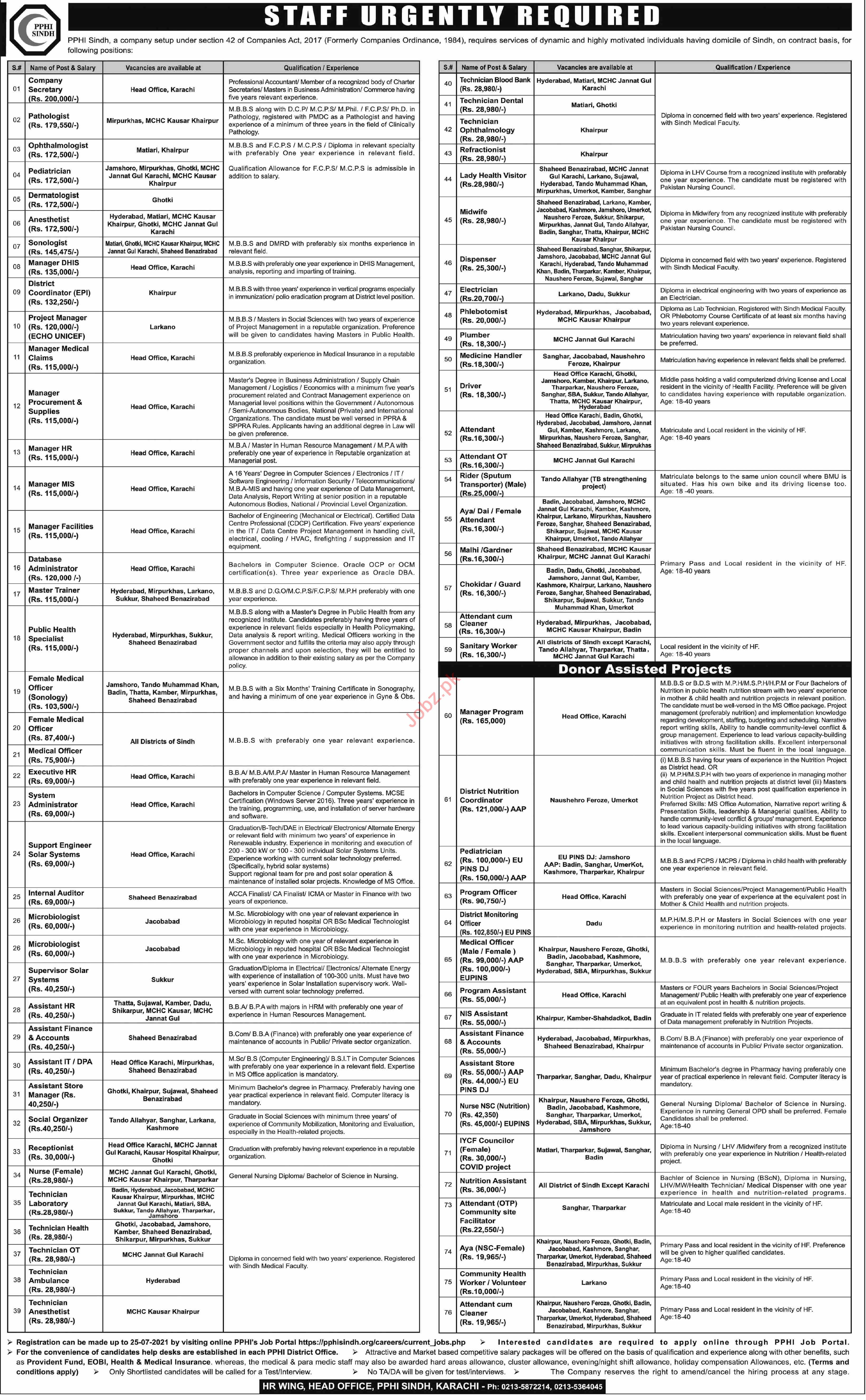PPHI Sindh Jobs 2021 for Manager & Technicians