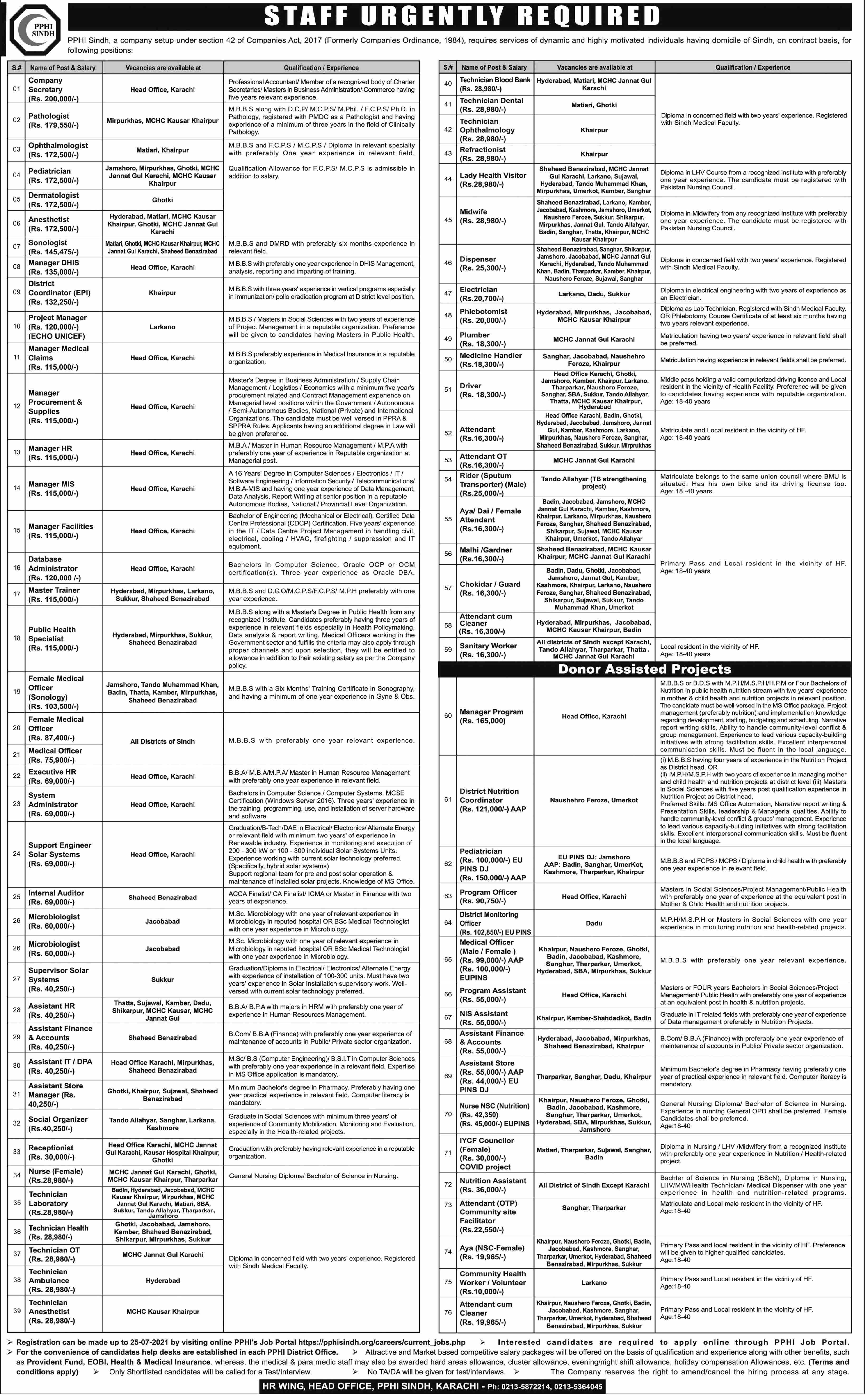People Primary Healthcare Initiative PPHI Sindh Jobs 2021