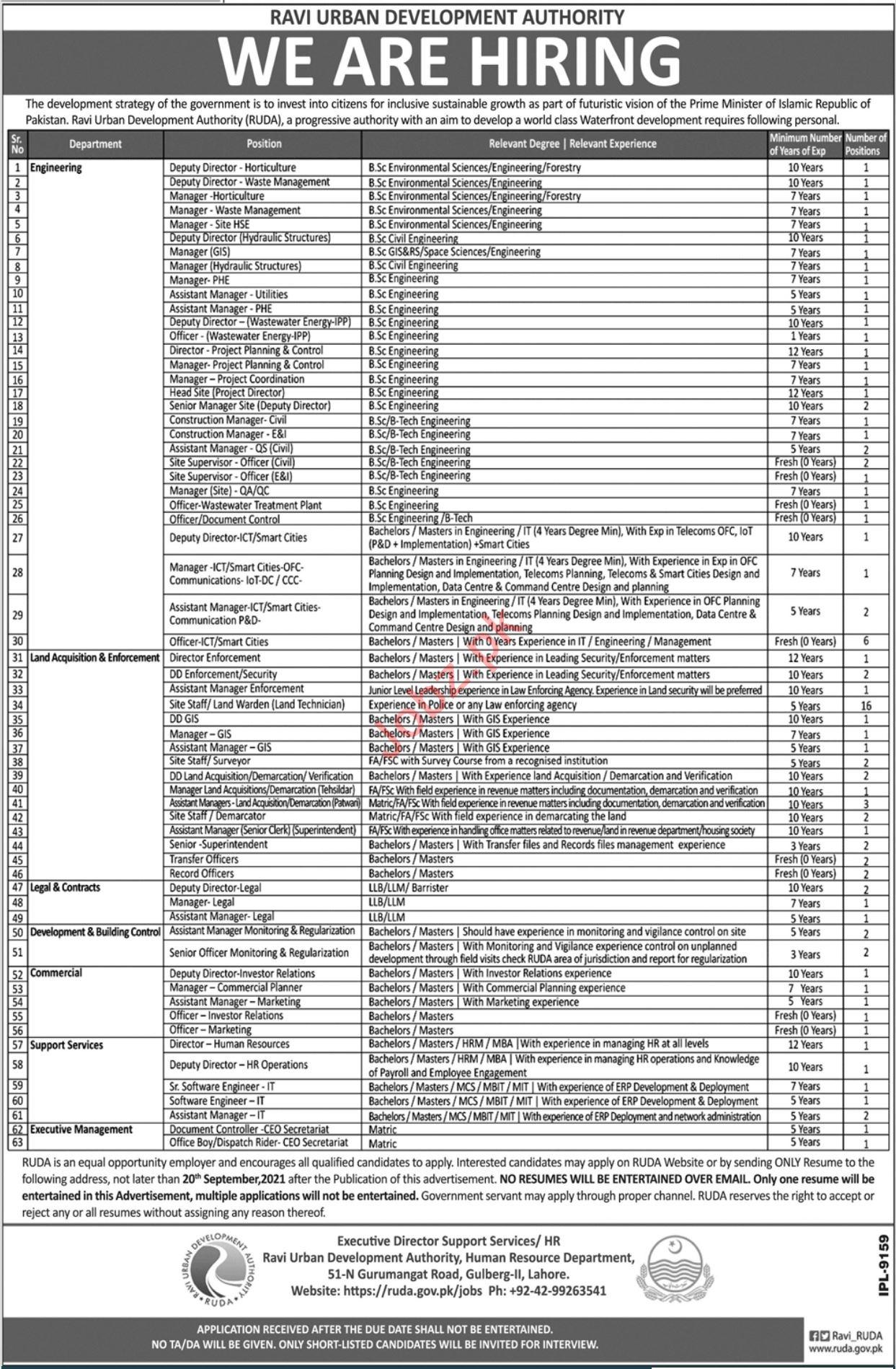 Ravi Urban Development Authority RUDA Jobs 2021 In Lahore