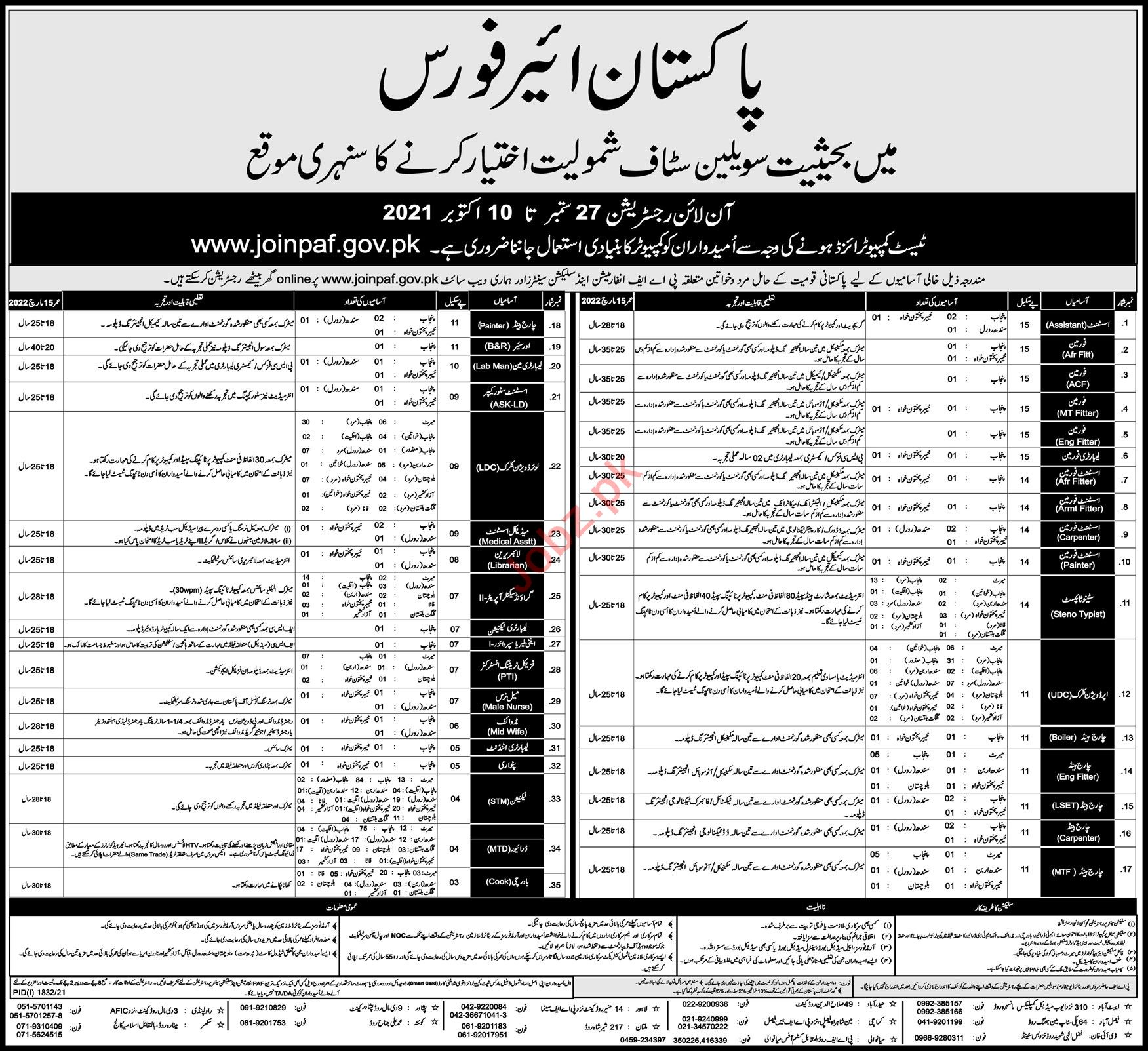 Join Pakistan Air Force PAF As A Civilian Staff
