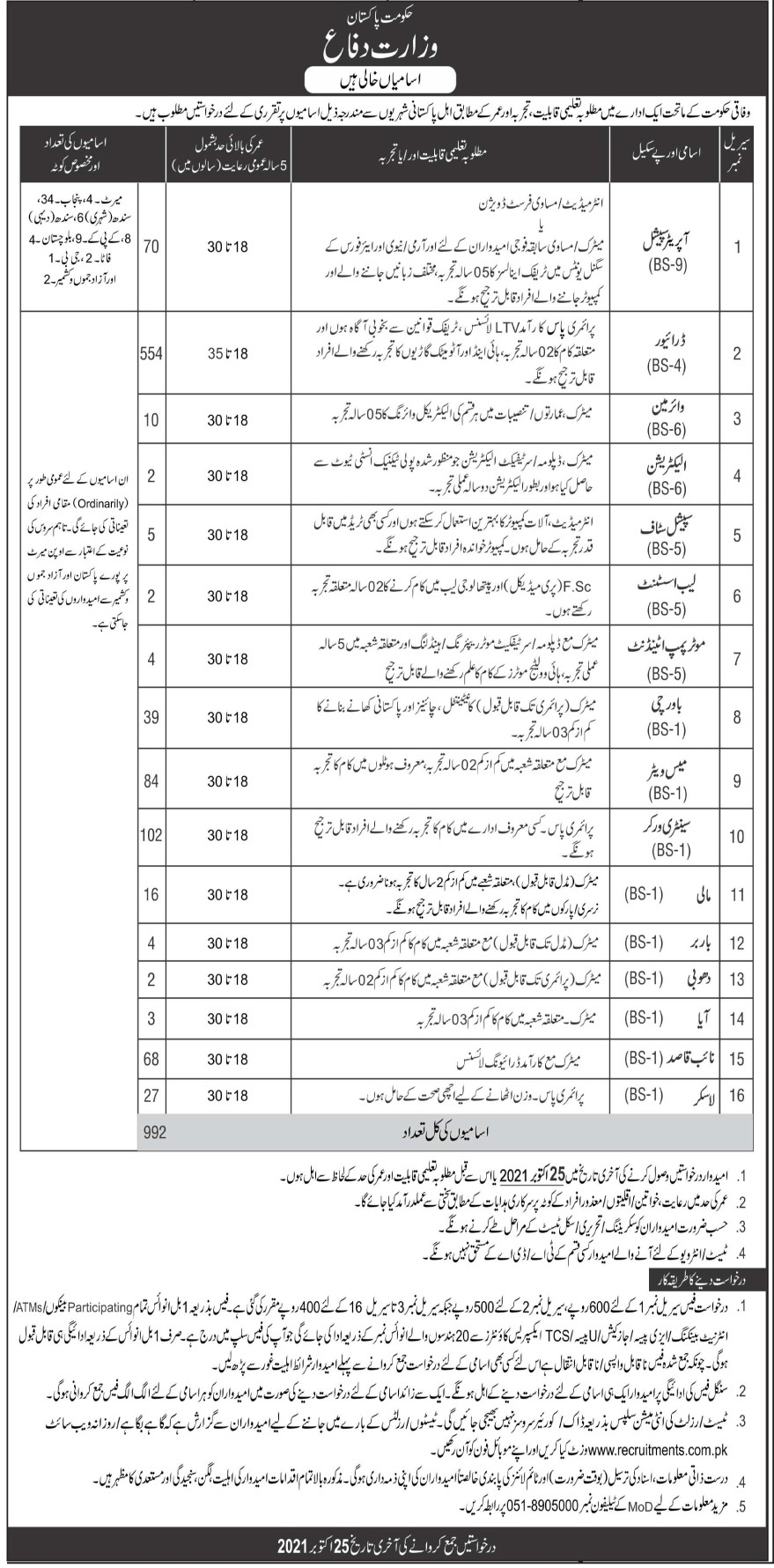 Ministry of Defence MOD Jobs 2021 in Islamabad