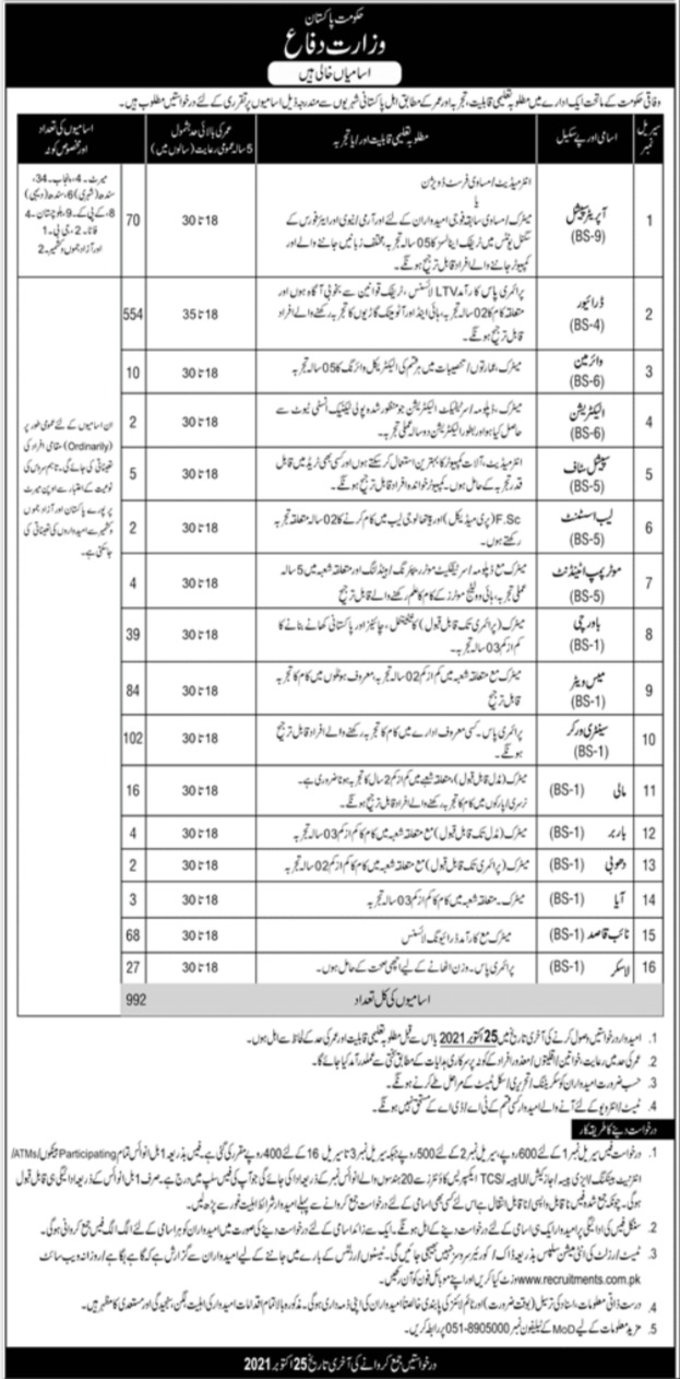 Ministry of Defence Management Jobs 2021