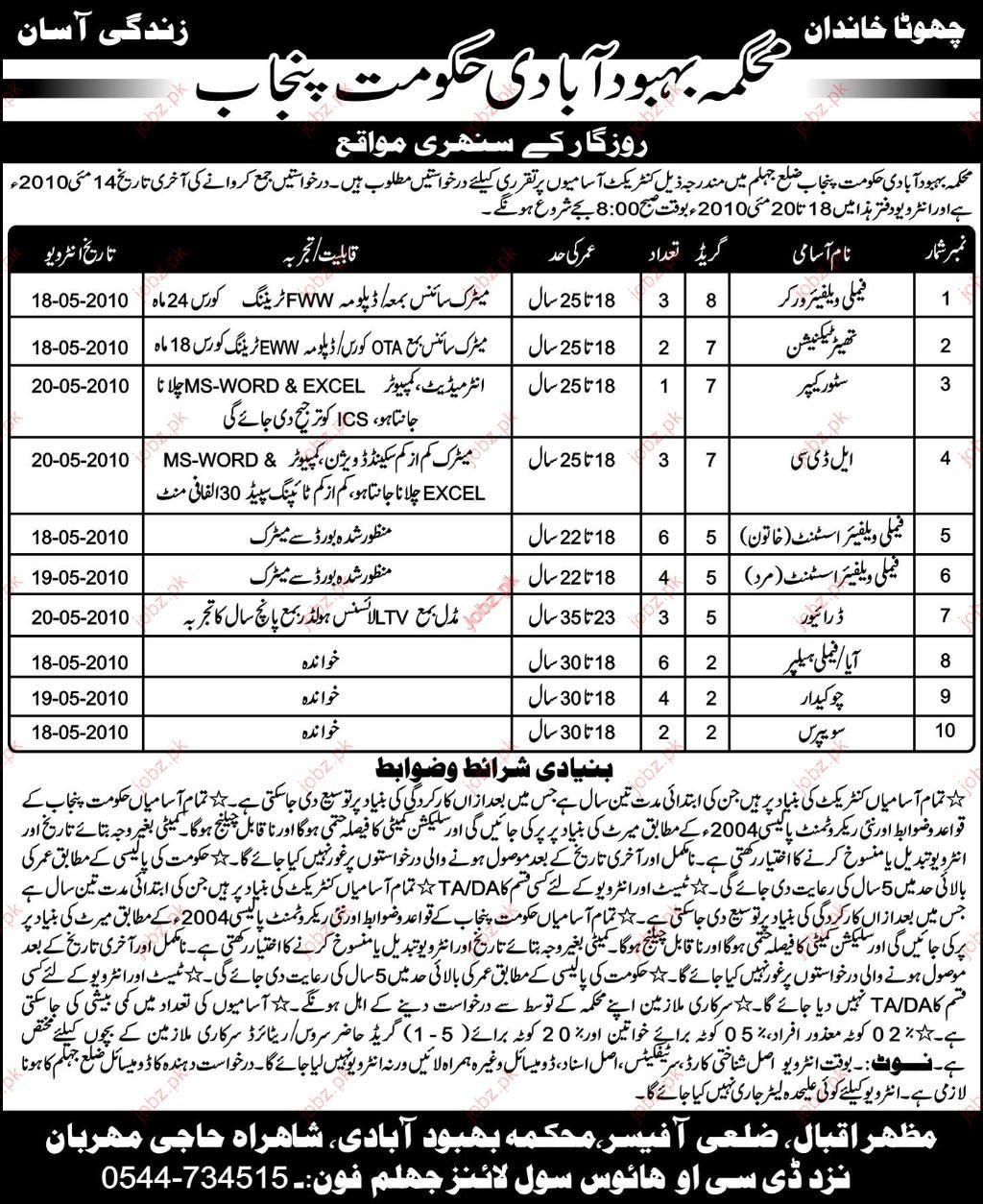 Staff Required in Population Welfare Deptt of Punjab